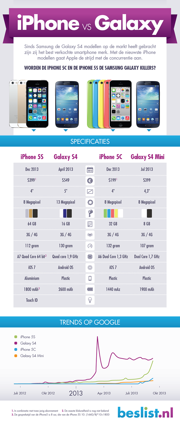 Infographic iPhone vs Galaxy