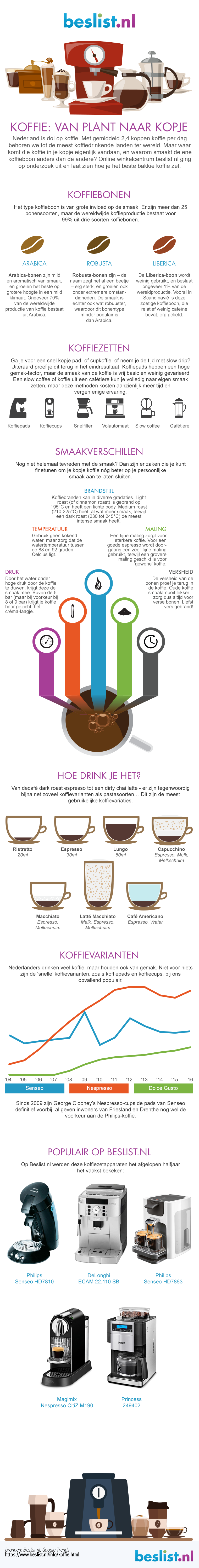 Infographic koffie