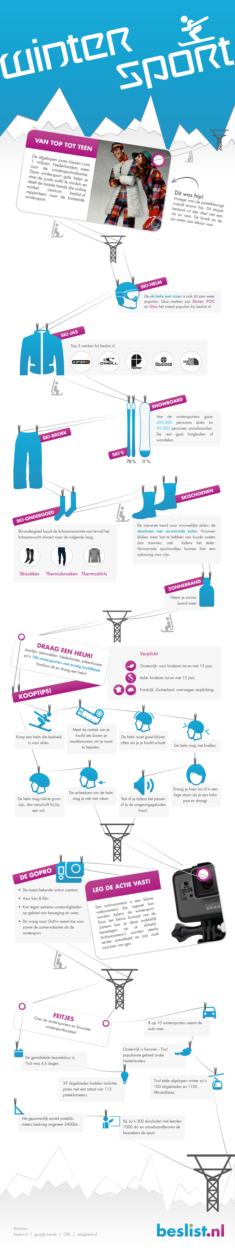 Infographic wintersport